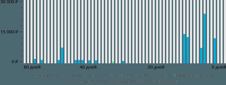 Динамика цен в зависимости от количества оставшихся дней до вылета из Бремена в Стокгольм