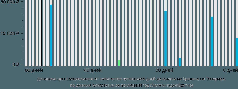 Динамика цен в зависимости от количества оставшихся дней до вылета из Бремена на Тенерифе