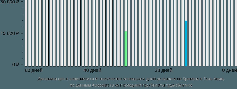 Динамика цен в зависимости от количества оставшихся дней до вылета из Бремена в Тель-Авив