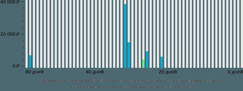 Динамика цен в зависимости от количества оставшихся дней до вылета из Бремена в Вильнюс