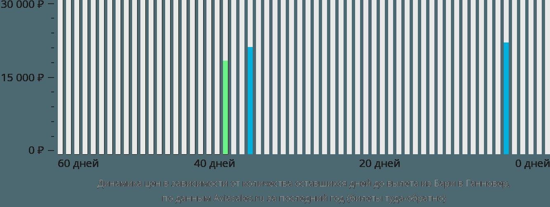 Динамика цен в зависимости от количества оставшихся дней до вылета из Бари в Ганновер