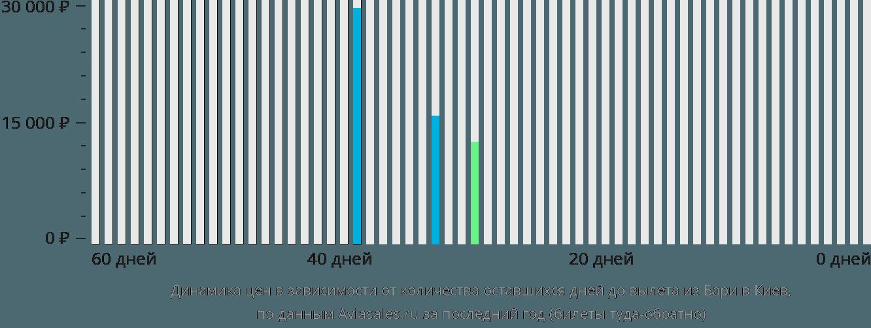 Динамика цен в зависимости от количества оставшихся дней до вылета из Бари в Киев
