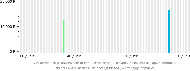 Динамика цен в зависимости от количества оставшихся дней до вылета из Бари в Кишинёв