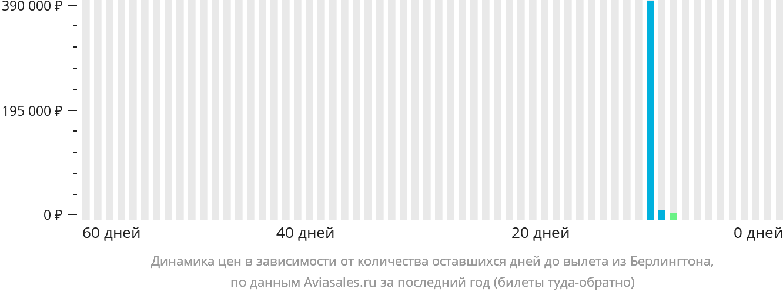 Динамика цен в зависимости от количества оставшихся дней до вылета из Берлингтона