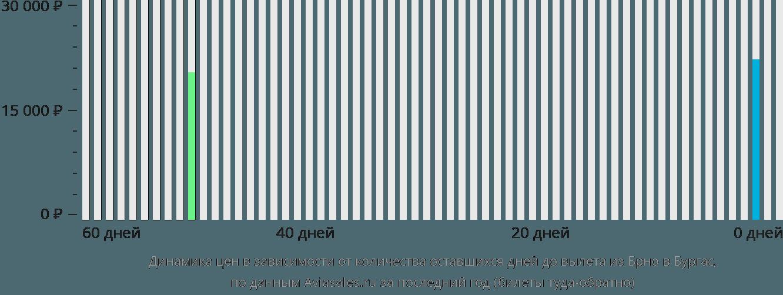 Динамика цен в зависимости от количества оставшихся дней до вылета из Брно в Бургас