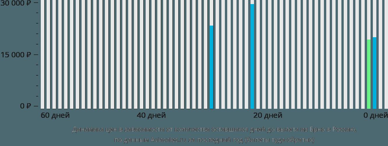 Динамика цен в зависимости от количества оставшихся дней до вылета из Брно в Россию