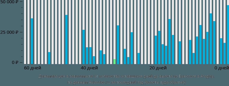 Динамика цен в зависимости от количества оставшихся дней до вылета из Брюсселя в Агадир