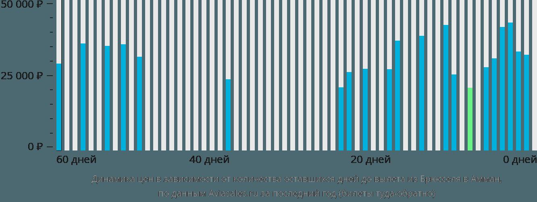 Динамика цен в зависимости от количества оставшихся дней до вылета из Брюсселя в Амман