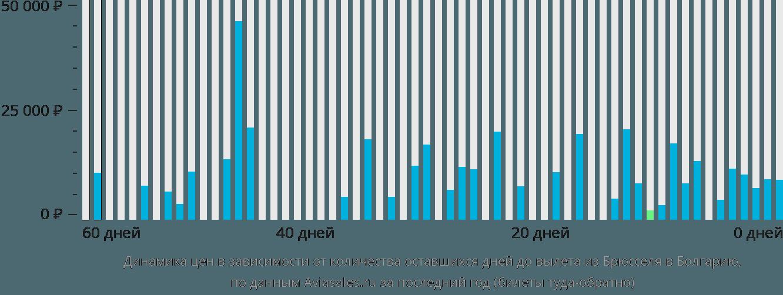 Динамика цен в зависимости от количества оставшихся дней до вылета из Брюсселя в Болгарию
