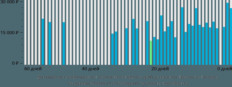 Динамика цен в зависимости от количества оставшихся дней до вылета из Брюсселя в Беларусь