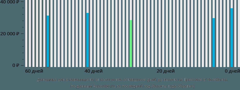 Динамика цен в зависимости от количества оставшихся дней до вылета из Брюсселя в Челябинск