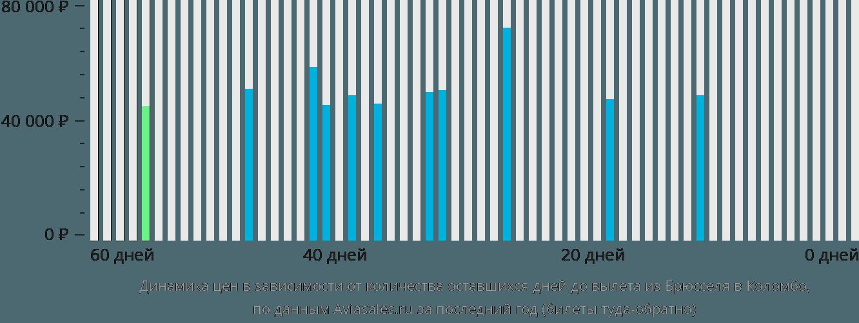 Динамика цен в зависимости от количества оставшихся дней до вылета из Брюсселя в Коломбо