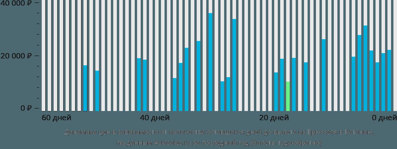 Динамика цен в зависимости от количества оставшихся дней до вылета из Брюсселя в Катанию