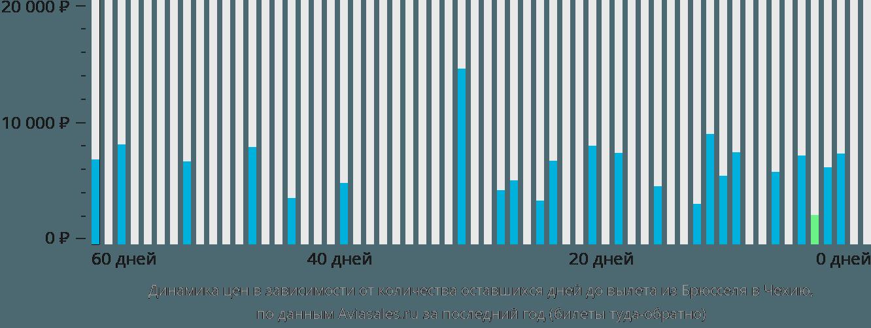 Динамика цен в зависимости от количества оставшихся дней до вылета из Брюсселя в Чехию