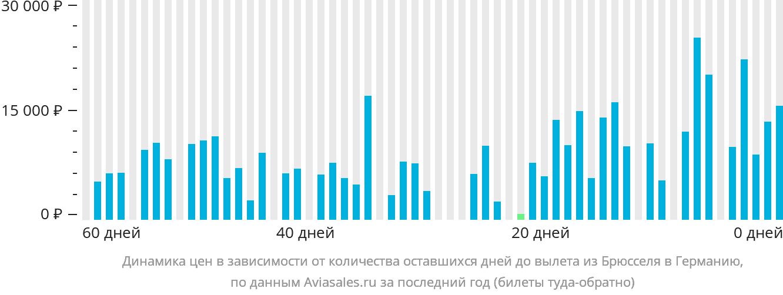 Динамика цен в зависимости от количества оставшихся дней до вылета из Брюсселя в Германию