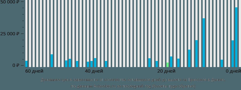 Динамика цен в зависимости от количества оставшихся дней до вылета из Брюсселя в Данию