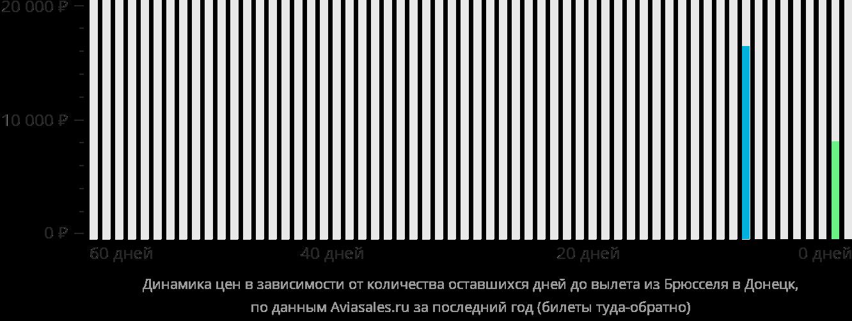 Динамика цен в зависимости от количества оставшихся дней до вылета из Брюсселя в Донецк