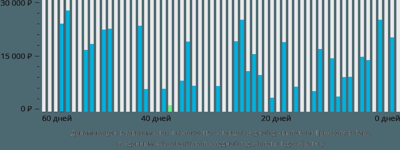 Динамика цен в зависимости от количества оставшихся дней до вылета из Брюсселя в Фару