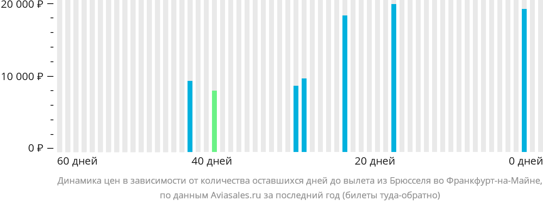 Динамика цен в зависимости от количества оставшихся дней до вылета из Брюсселя во Франкфурт-на-Майне