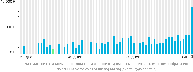 Динамика цен в зависимости от количества оставшихся дней до вылета из Брюсселя в Великобританию