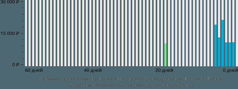 Динамика цен в зависимости от количества оставшихся дней до вылета из Брюсселя в Гданьск
