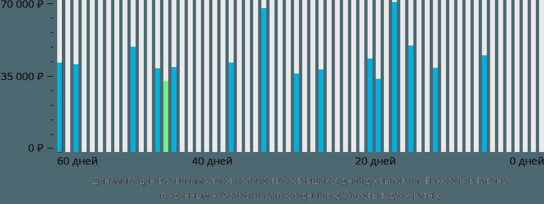 Динамика цен в зависимости от количества оставшихся дней до вылета из Брюсселя в Гавану