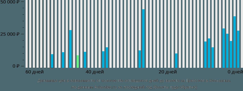 Динамика цен в зависимости от количества оставшихся дней до вылета из Брюсселя в Хельсинки