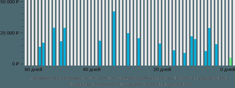 Динамика цен в зависимости от количества оставшихся дней до вылета из Брюсселя в Ираклион (Крит)