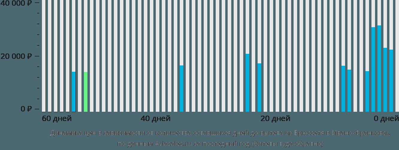 Динамика цен в зависимости от количества оставшихся дней до вылета из Брюсселя в Ивано-Франковск