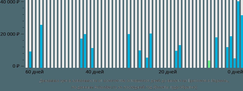Динамика цен в зависимости от количества оставшихся дней до вылета из Брюсселя в Израиль
