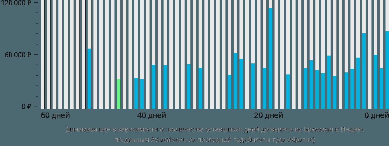 Динамика цен в зависимости от количества оставшихся дней до вылета из Брюсселя в Индию