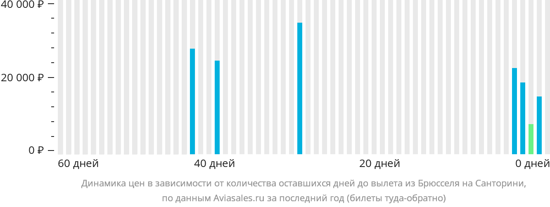 Динамика цен в зависимости от количества оставшихся дней до вылета из Брюсселя на Тиру