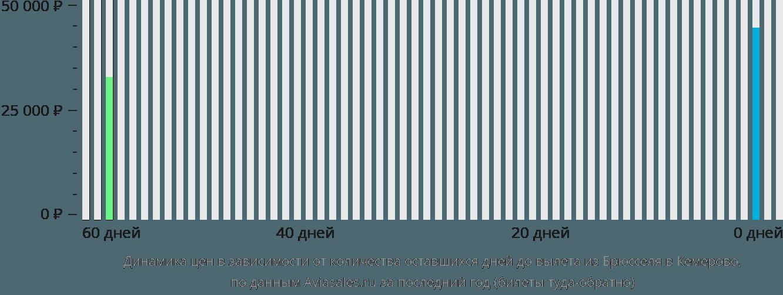 Динамика цен в зависимости от количества оставшихся дней до вылета из Брюсселя в Кемерово