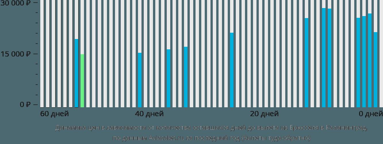 Динамика цен в зависимости от количества оставшихся дней до вылета из Брюсселя в Калининград