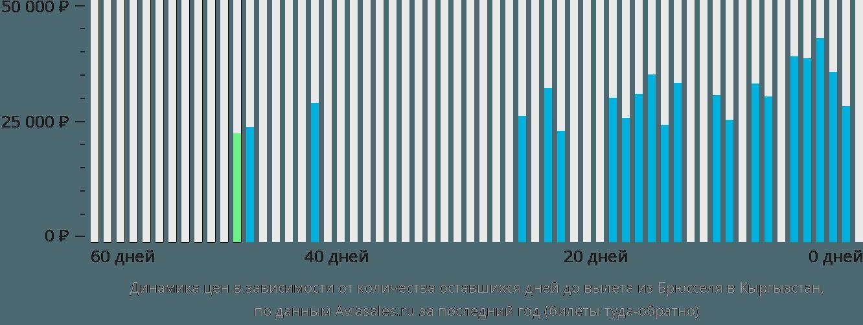 Динамика цен в зависимости от количества оставшихся дней до вылета из Брюсселя в Кыргызстан