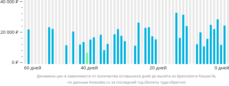 Динамика цен в зависимости от количества оставшихся дней до вылета из Брюсселя в Кишинёв