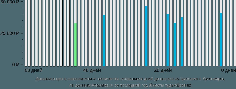 Динамика цен в зависимости от количества оставшихся дней до вылета из Брюсселя в Красноярск