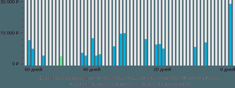 Динамика цен в зависимости от количества оставшихся дней до вылета из Брюсселя в Краков