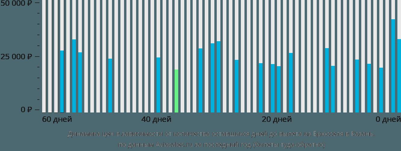 Динамика цен в зависимости от количества оставшихся дней до вылета из Брюсселя в Казань