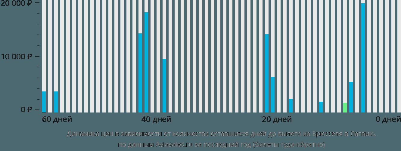Динамика цен в зависимости от количества оставшихся дней до вылета из Брюсселя в Латвию