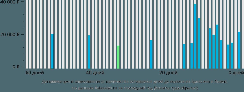 Динамика цен в зависимости от количества оставшихся дней до вылета из Брюсселя в Львов