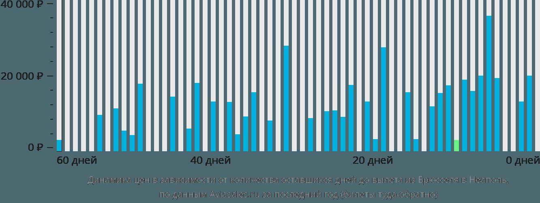 Динамика цен в зависимости от количества оставшихся дней до вылета из Брюсселя в Неаполь