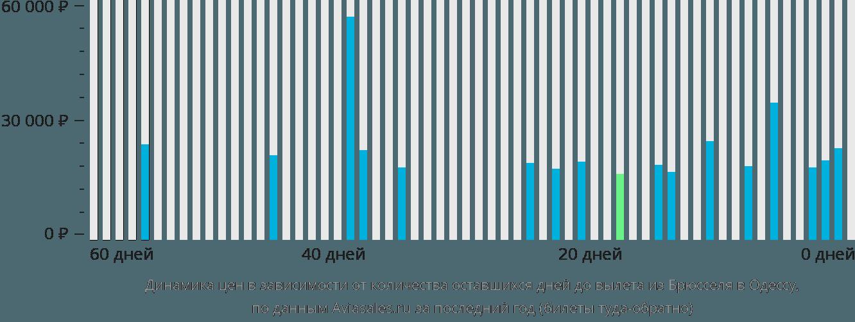 Динамика цен в зависимости от количества оставшихся дней до вылета из Брюсселя в Одессу