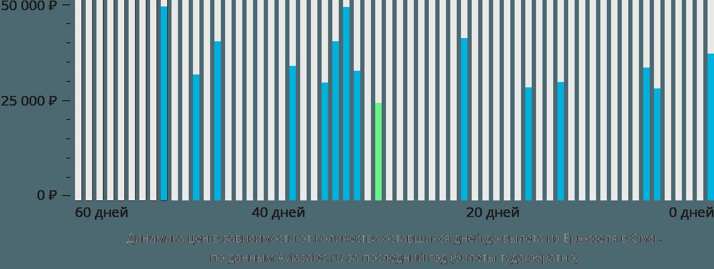 Динамика цен в зависимости от количества оставшихся дней до вылета из Брюсселя в Омск