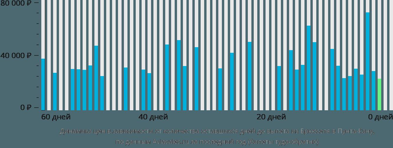 Динамика цен в зависимости от количества оставшихся дней до вылета из Брюсселя в Пунта-Кану