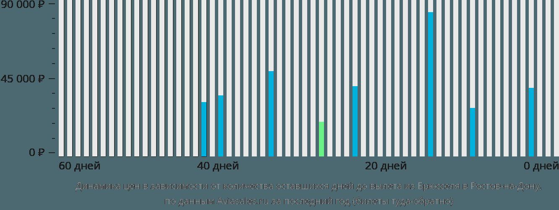 Динамика цен в зависимости от количества оставшихся дней до вылета из Брюсселя в Ростов-на-Дону