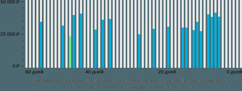 Динамика цен в зависимости от количества оставшихся дней до вылета из Брюсселя в Симферополь