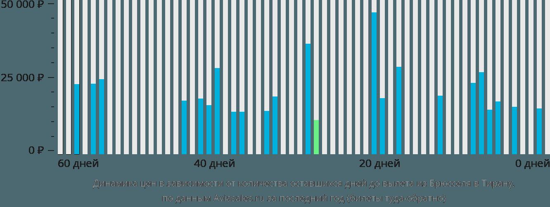 Динамика цен в зависимости от количества оставшихся дней до вылета из Брюсселя в Тирану