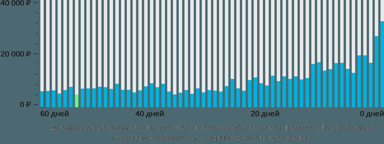 Динамика цен в зависимости от количества оставшихся дней до вылета из Бразилиа в Рио-де-Жанейро