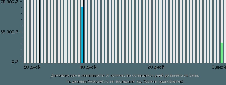 Динамика цен в зависимости от количества оставшихся дней до вылета из Баты